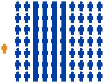 Grafika pokazujaca dysproporcje miedzy zgloszonymi a niezgloszonymi przypadkami zachorowan na krztusiec